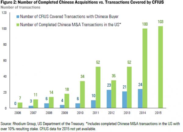 CFIUS 2 China (2015).png
