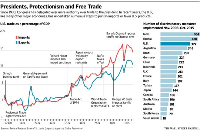 Chart.Trade, Exports, Imports and Laws, Treaties, Actions (WSJ March 19, 2016).
