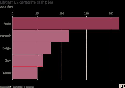 Tax (MNC Overseas Holdings